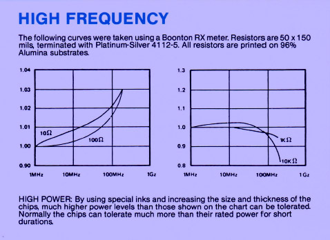 High Frequency chart