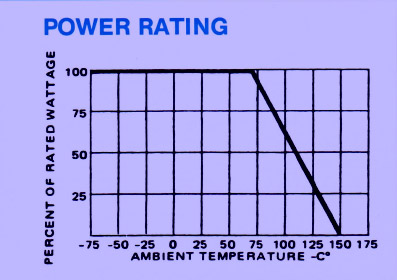 Power Rating table